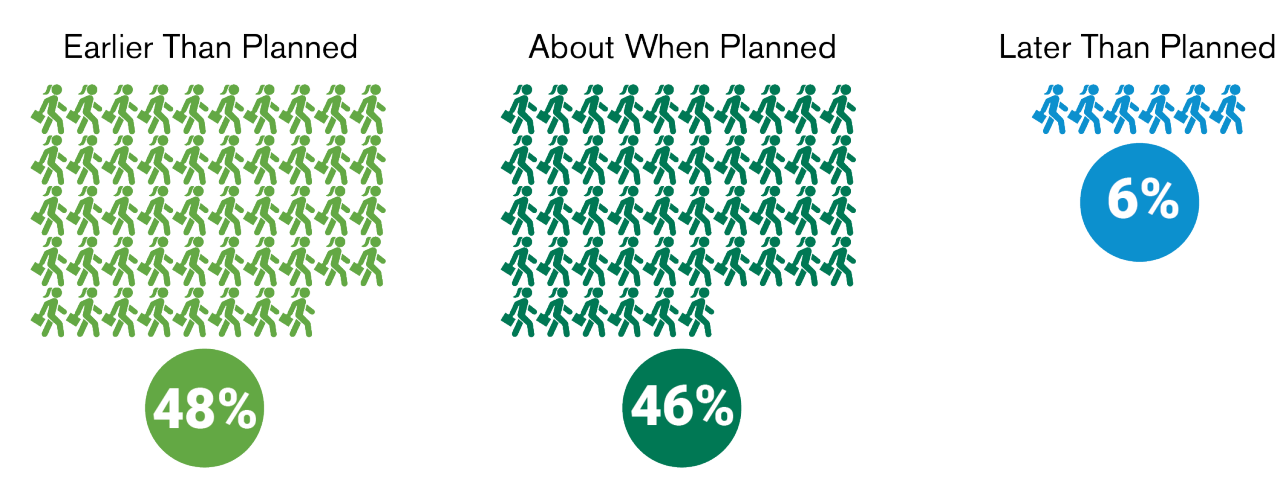 48% retired earlier than planned, 46% retired about when they planned and 6% retired later than planned.