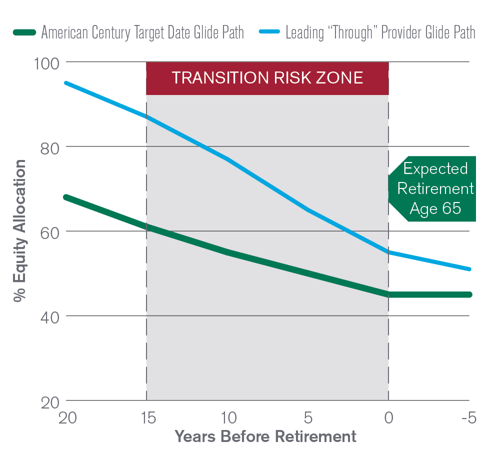 We Believe the Level and Slope of Equity Glide Path Are Crucial in the Transition Risk Zone.