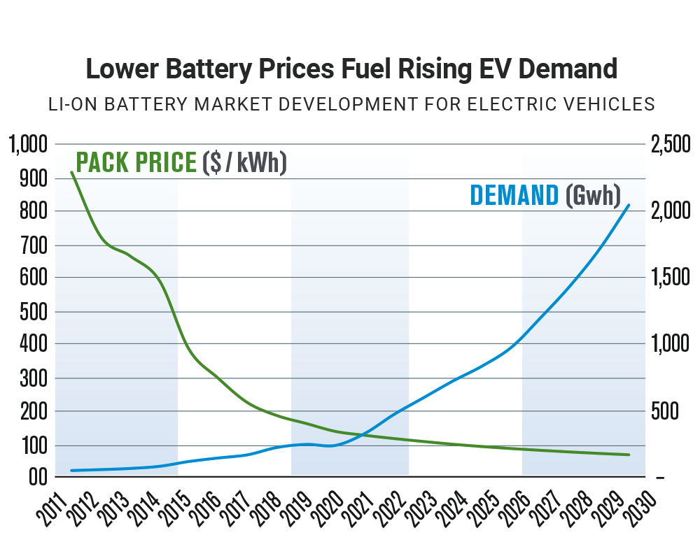 EVs and ICE-Based Vehicles Are Undergoing Opposite Growth Trends