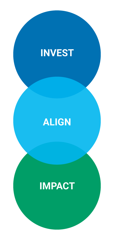 "Three circles with a word in each, reading, ""Invest, Align, Impact."""